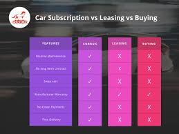 Lease Vs Buying Car Leasing Vs Buying Vs Car Subscription