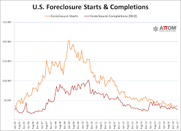 U S Foreclosure Activity In April 2017 Drops To Lowest