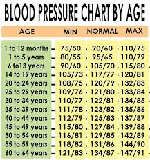 Bp Chart Per Age Blood Pressure Chart By Age Lesley Voth