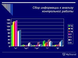 Презентация на тему Анализ городской контрольной работы по  4 Сбор информации к анализу контрольной работы