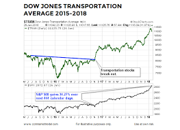 Stock Market Chart 2018 Are Dow Transports Sending Bullish Message To The Stock
