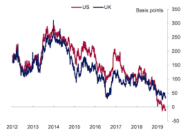 Uk Bond Yields Chart