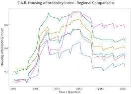 C A R Housing Affordability Index Regional Comparisons
