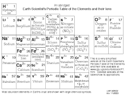 periodic table with symbols and charges