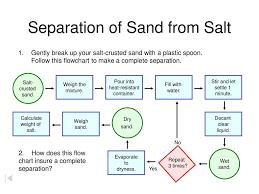 Salt Chart Chemistry Separation Of Sand From Salt Techniques Ppt Download Flow