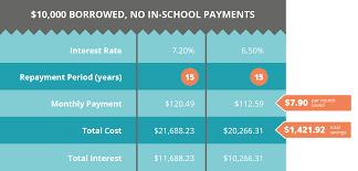 Choosing A Repayment Term Financial Aid Math College Ave