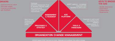 Tech Mahindra Organizational Chart Driving Business Velocity With Tech Mahindras Devops