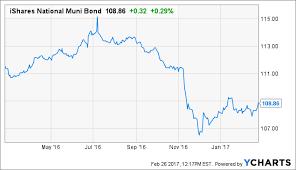Municipal Bond Yields Chart February Muni Market Update Munis Are Still The Place To Be