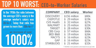 top 10 worst companies in ceo to worker salary ratio you probably use them all tim suttle