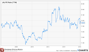 Dell Share Price Chart 7 Proven Dividend Investing Principles One Website