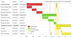 Javascript Gantt Project Planning Charts Jscharting