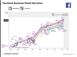Facebook Business Model The Facebook Narrative Advertising To The Max Reason Street