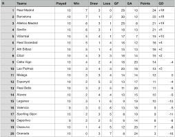 la liga table 2016 17 week 10 results