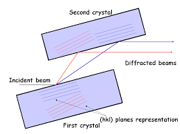 parallel planes definition. parallel definition of by the free dictionary planes e
