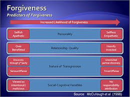 forgiveness factors determining the likelihood of forgiveness in an intimate relationship
