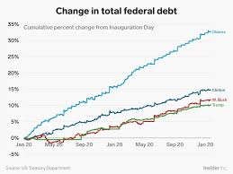 National Deficit Chart By President Trump National Debt Deficit Compared To Obama Bush
