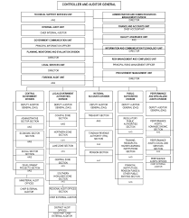 Cag Organisation Chart National Audit Office Of Tanzania Naot Structure