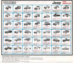 Jeep Comparison Chart Pin By Kevin Thorn On Jeep Jeep Models Jeep Wrangler