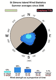 St Simons Island Tide Chart St Simons Island Cualidad Olas Y Viento Por Temporada