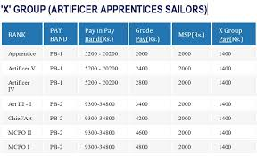 Commissioned Officer Retirement Pay Chart Indian Navy Salary Per Month For Sailor Officer Benefits
