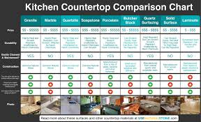 Kitchen Countertop Material Comparison Chart Countertop Comparison Chart Kitchen Countertops Prices
