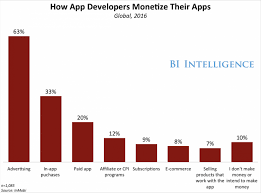 App Sales In App Purchases Overwhelm New App Sales Business Insider