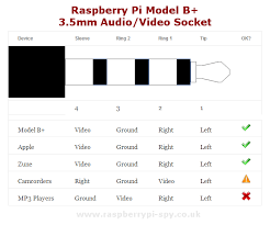 raspberry pi model b 3 5mm audio video jack raspberry pi spy image