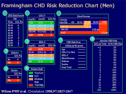Framingham Risk Score Chart Sculpting New Treatment Strategies For High Risk Patients