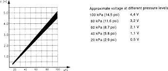 Map Sensor Voltage Chart Repair Guides