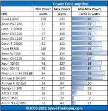 Intel Xeon E3 1240 Power Consumption Cpu Comparison