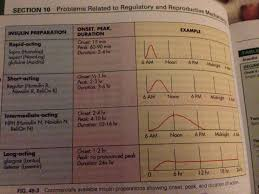 Insulin Preparation Chart Cant Remember Insulin Onset Peak And Duration Here Is An