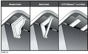 figure supporting counter overhang granite countertop support bracket island