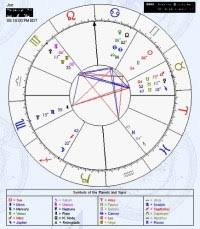 Astro Cafe Chart Cafe Astrology Signs