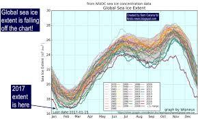 Global Sea Ice Chart Arctic News Global Sea Ice Extent Falling Off Chart