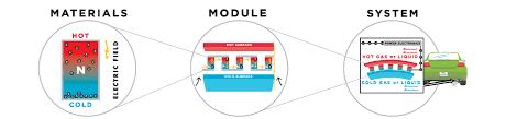 how electric generators work. Wonderful Electric Thermoelectric System To How Electric Generators Work E