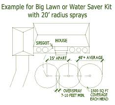 sprinkler design example