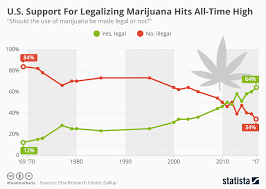 Weed High Chart Chart U S Support For Legalizing Marijuana Hits All Time