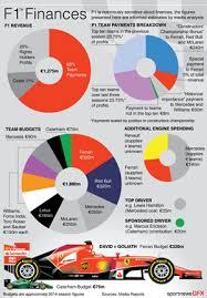 Formula 1 Chart F1 Finances Chart Graphic Detailing F1 Finances And Team