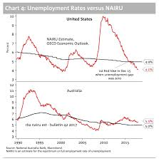 Australia Unemployment Rate Chart One Simple Chart Explains Why The Rba Isnt Hiking Interest