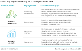 Industry 4 0 Overview Deloitte Insights