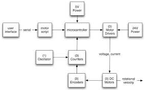 electrical block diagram ireleast info electrical block diagram the wiring diagram wiring block