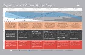 The Modern Firm Organizational Design For Performance And Growth What Is Organizational Design Nobl Academy
