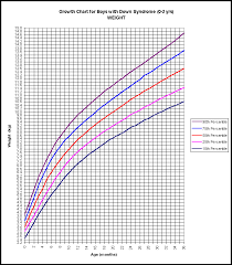 Average Baby Growth Chart Percentile Growth Charts For Children With Down Syndrome