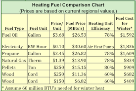 Heating Fuel Cost Comparison Chart University Of Delaware Cooperative Extension Kent Co