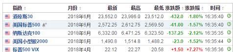 """""""足球:本周,美国股市标普500指数上涨1.5%""""的图片搜索结果"""