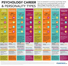 psychology personality types and possible related careers psychology personality types and related careers