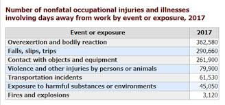 Workplace Injuries And Fatalities Decline Check Your Co