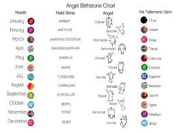 What Is The Birthstone Chart Birthstone Charts