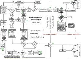Plan Of Salvation Chart With Scriptures Two Salvation Plans Contrasted