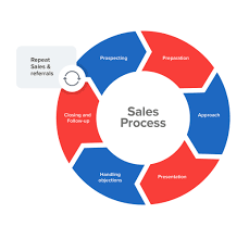 Process Steps Sales Process A Structured Approach To Closing Sales Faster